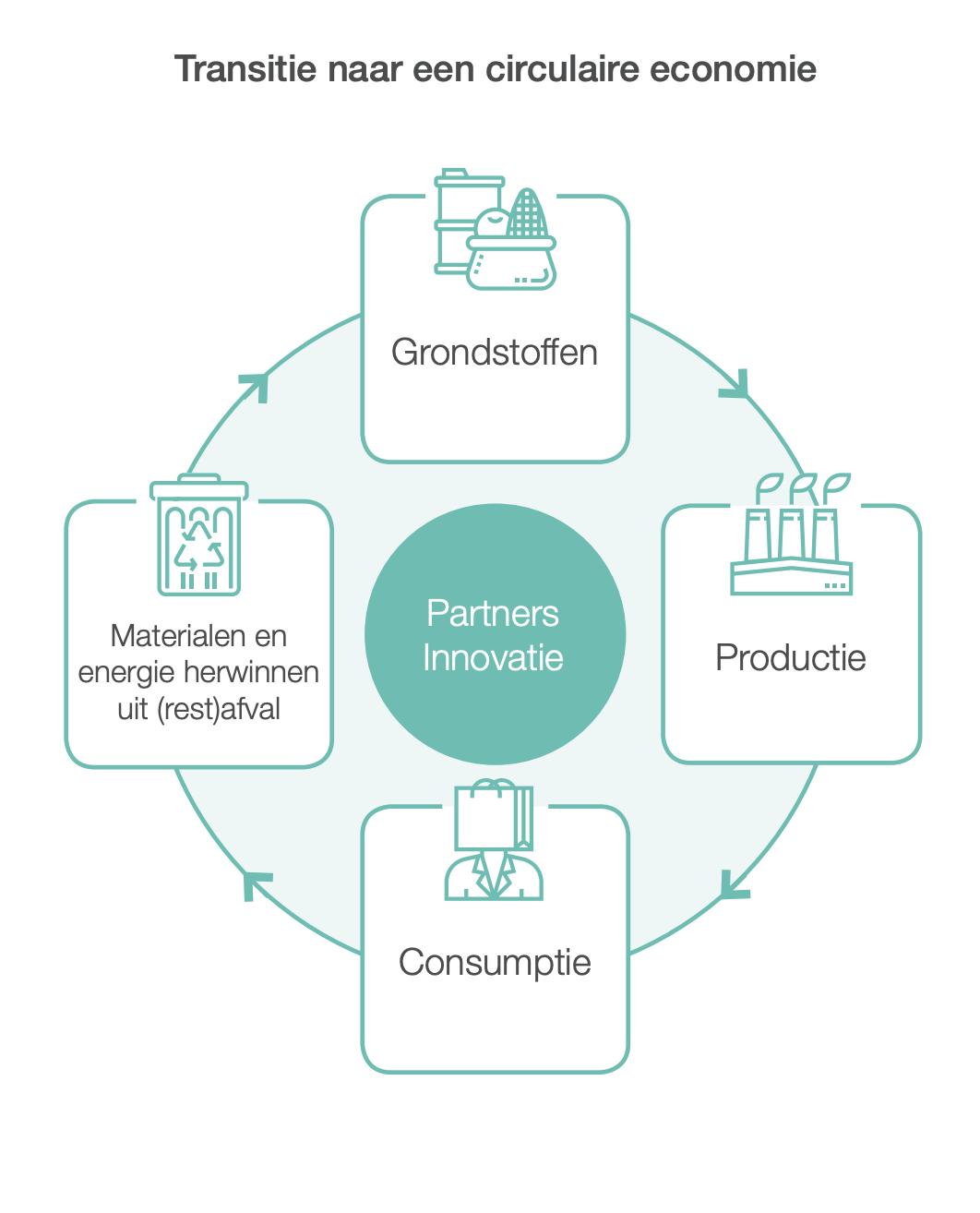 Circulaire economie en innovatie